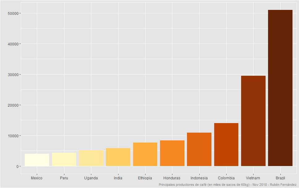 Gráfico top productores de café
