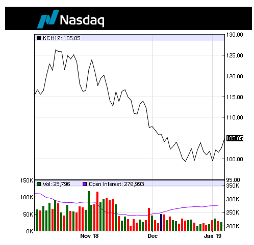 Cotización actual del café en la bolsa de valores de Nueva York