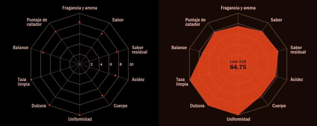 Gráfica para determinar el puntaje de calidad en taza del café construido a partir de los resultados de la evaluación sensorial.