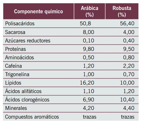 Cuadro composición química de las almendras de café verde de las variedades de Café Arábigo y Robusta.