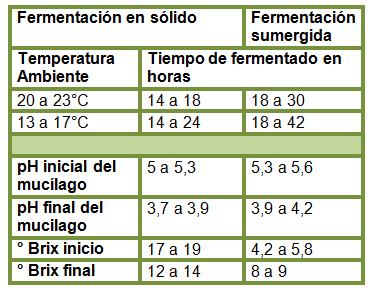 Tabla con valores indicativos de tiempos de fermentación para procesos en sólido y sumergido.