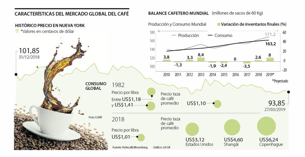 Infografía que muestra la crisis actual de precios del café 1982- 2018