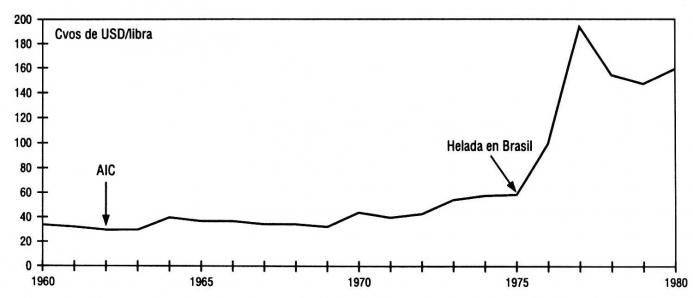Gráfica que muestra las variaciones en el precio del café a partir de la conformación de la AIC.