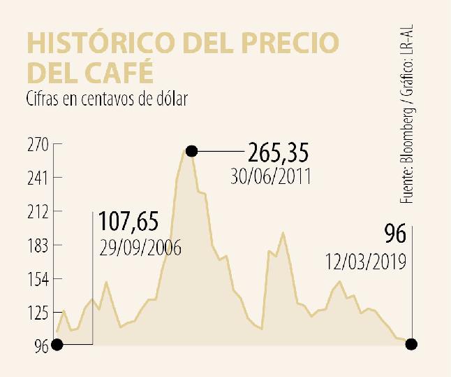 Grafica que muestra la variación histórica de precios del café en centavos de dolar por libra entre 2006 y 2019