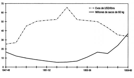 Gráfica que muestra la variación de Precios del café en centavos de dolar por libra entre los años de  1948 y 1960.