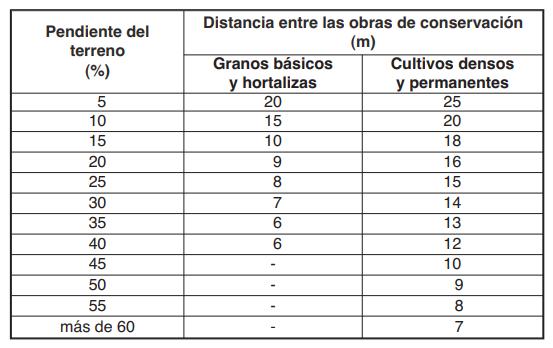 Tabla con distancias de siembra de barreras vivas según el grado de pendiente del terreno.